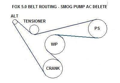ford coyote 5 0 engine diagram 5 0 belt length  a c delete  no smog ford mustang forums  5 0 belt length  a c delete  no smog